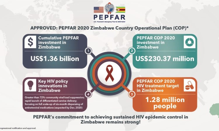 PEPFAR_COP2020_FB_ZIMBABWE