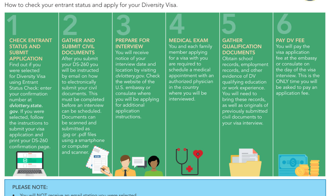 Diversity Visa | U S  Embassy in Lithuania