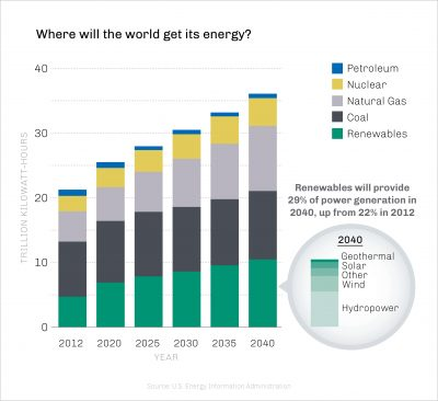 Chart with Global Reach of Renewable Energy