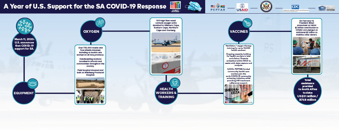 Support for the SA COVID-19 Response
