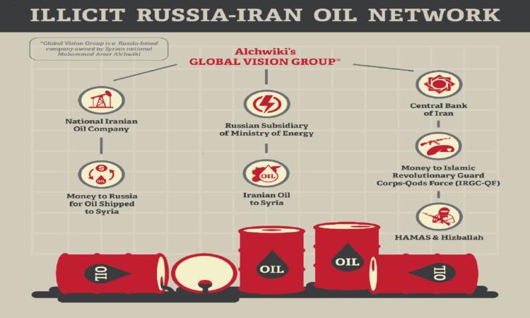 Verbindungen zwischen der Global Vision Group, Iran, Russland, Syrien und Terrorgruppen (Grafik: US-Außenministerium)