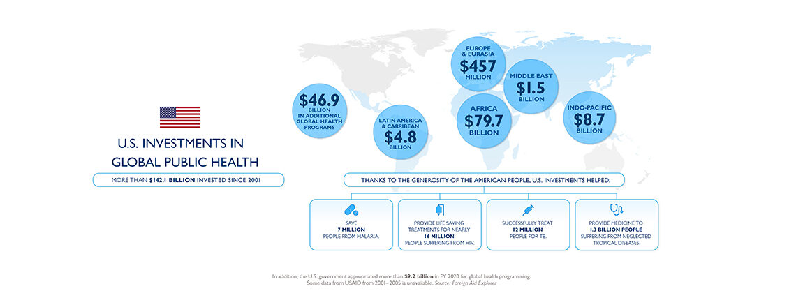 U.S. Global Health Assistance in Graphics