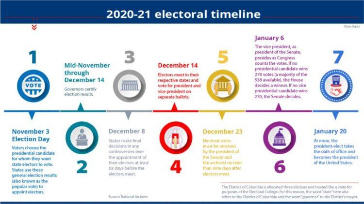 谈谈美国的选举人团[附图表]