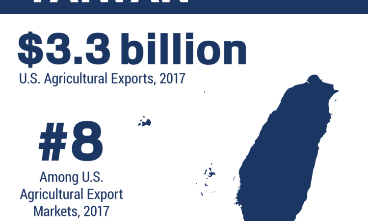 Infographic showing the ranking and total of U.S. agricultural trade to Taiwan in 2017 (Image Source: USDA https://www.fas.usda.gov/regions/taiwan)