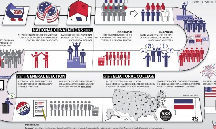 Summary of the U.S. Presidential Election Process | U.S. ...