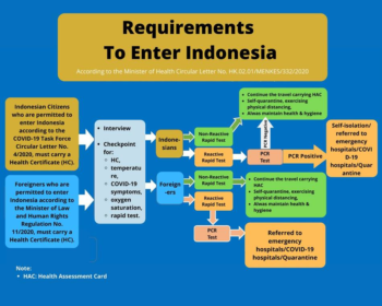 Requirements to Enter Indonesia (State Dept.)